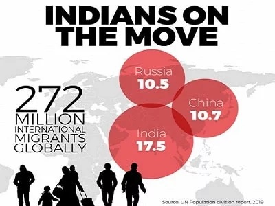 Indias on the move