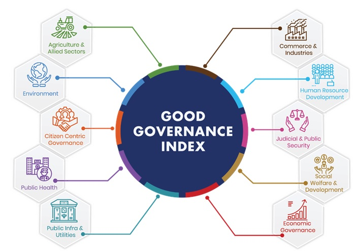 Good-Governance-Index