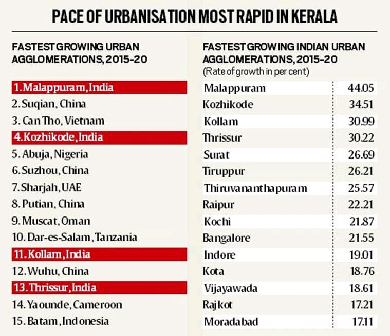 Pace of Urbanisation