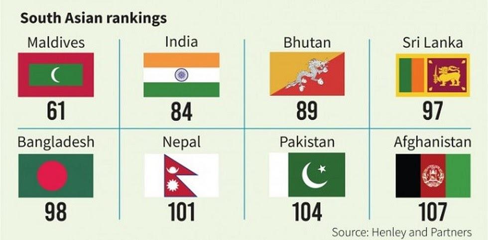 South-Asian-ranking