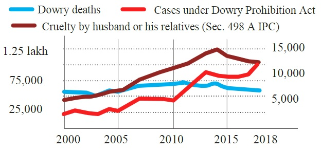 Dowry-deaths