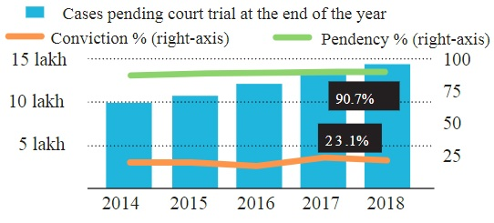 cases-pending-court