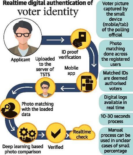 Voter-identity