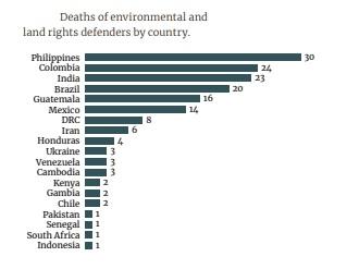 Death-of-Environmental