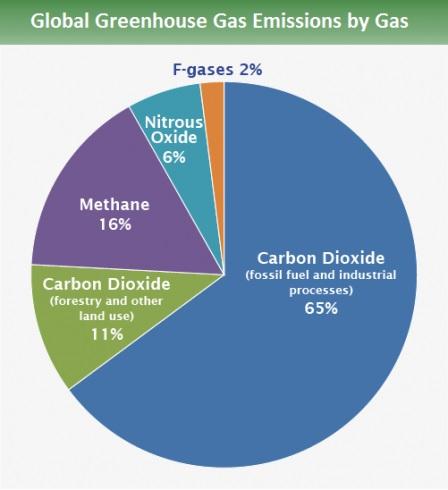 Global-Greenhouse-Gas