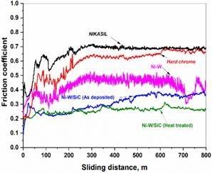 sliding-distance