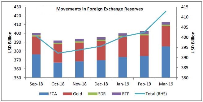 foreign-exchange-reserve