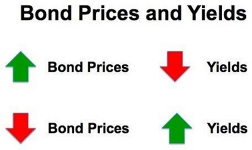 Bond-price