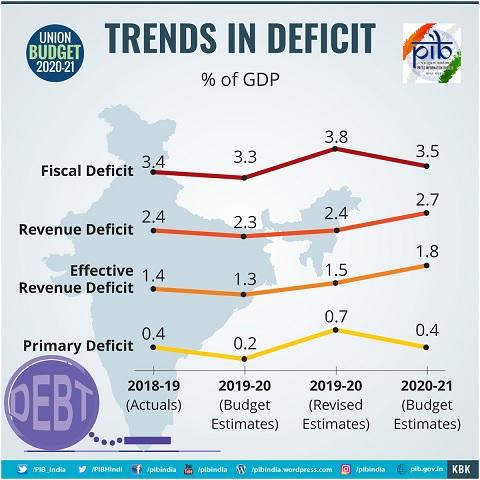 Trend-in-Deficit