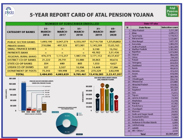 5-year-Report-Card