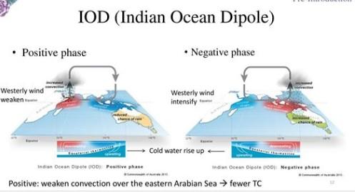 Indian-Ocean-Dipole