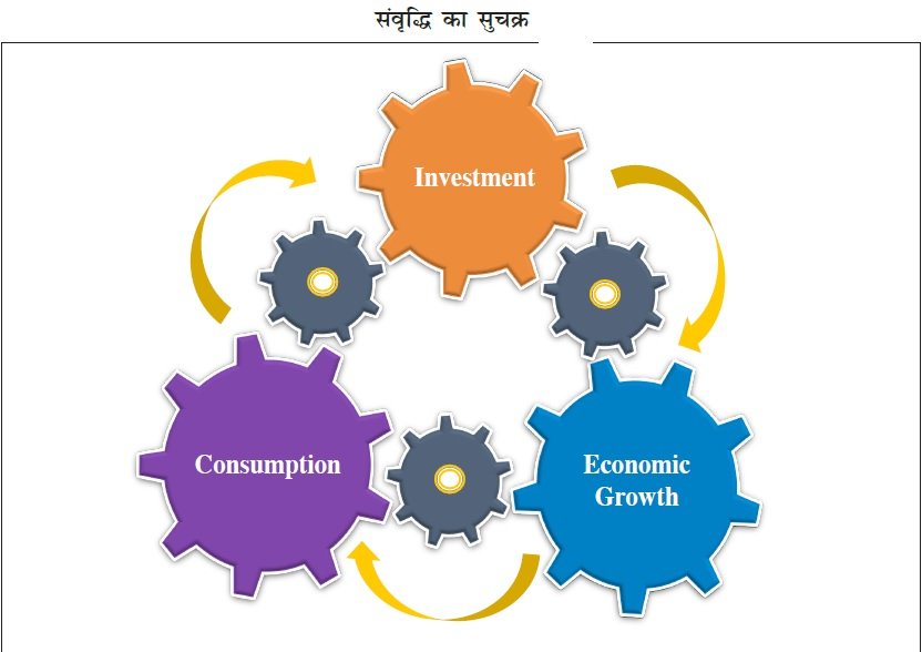 Cycle-of-growth
