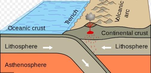 Volcanic-arc