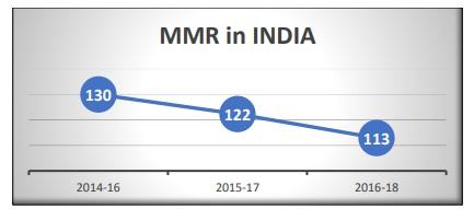 MMR-in-india