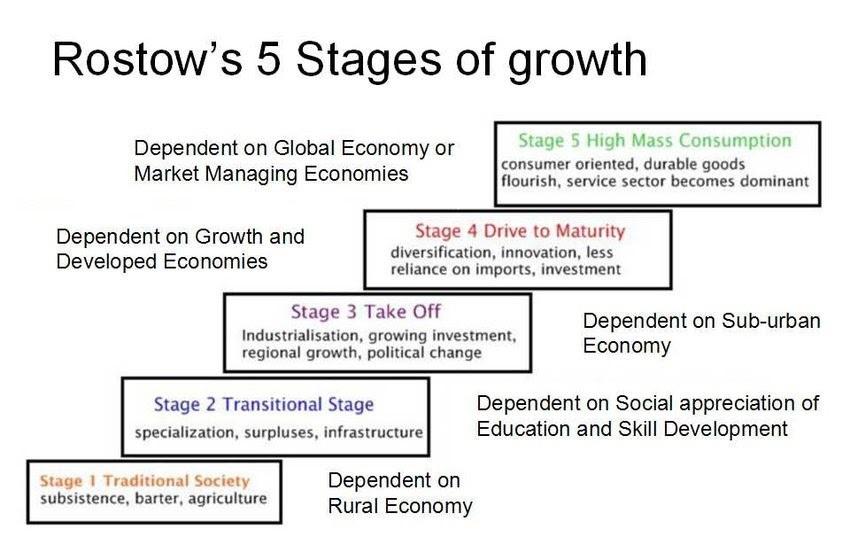 Rostow-growth