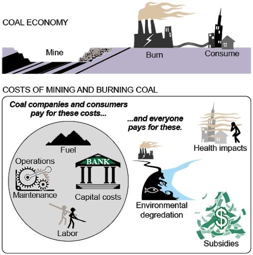 Coal-Economy