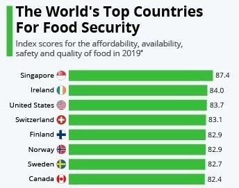 Food-Security