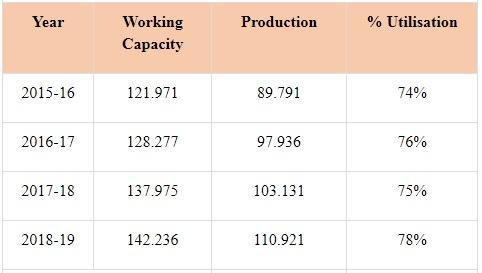 Steel-Industries
