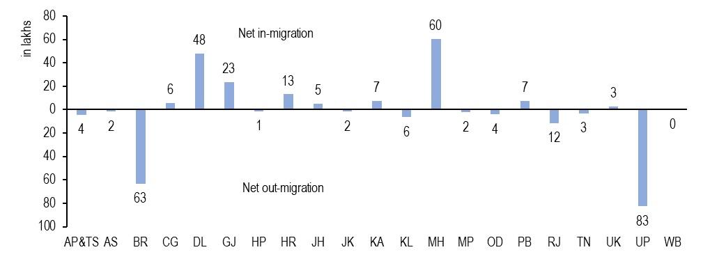 Net-in-MIgration