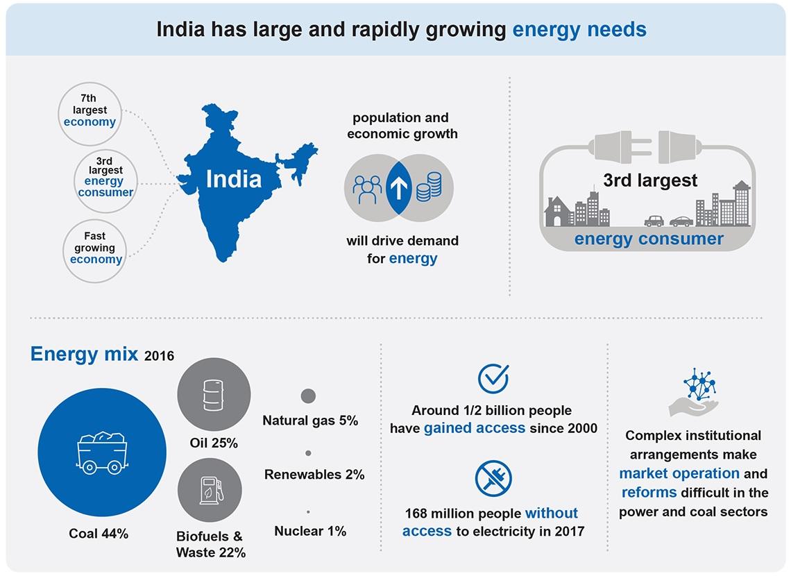 energy-needs