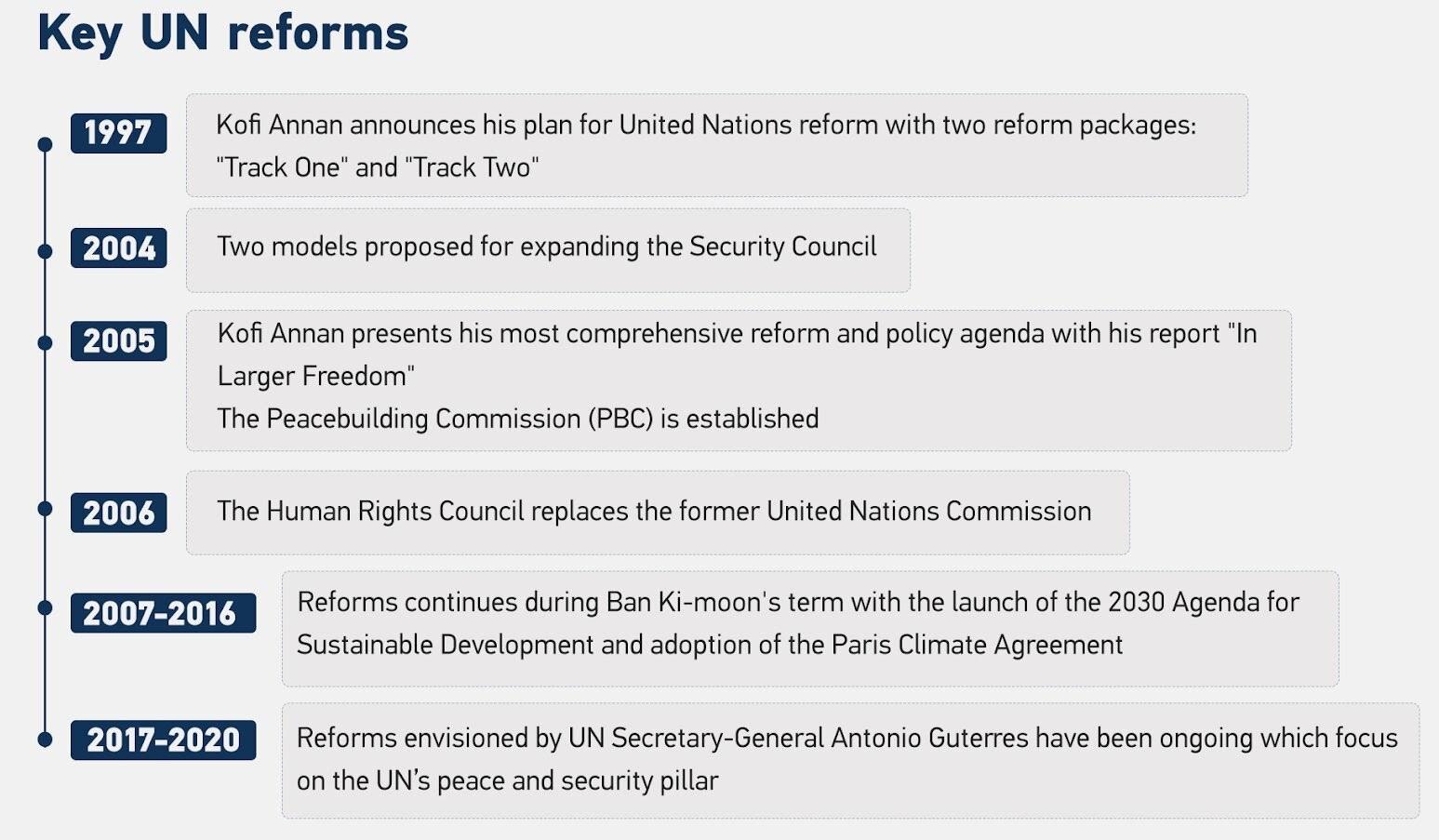 UN-reform