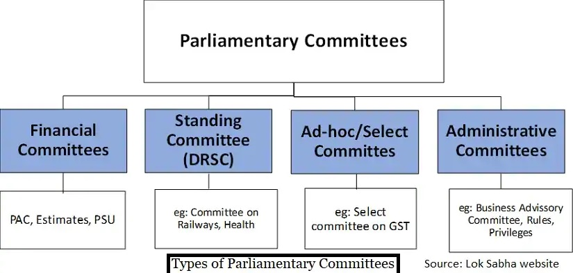 Parliament-Committees