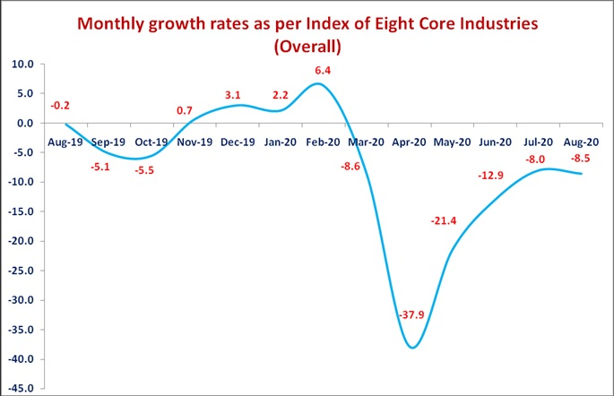Monthly-growth-rates