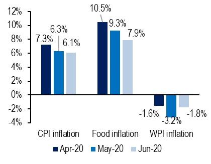 WPI-Inflation