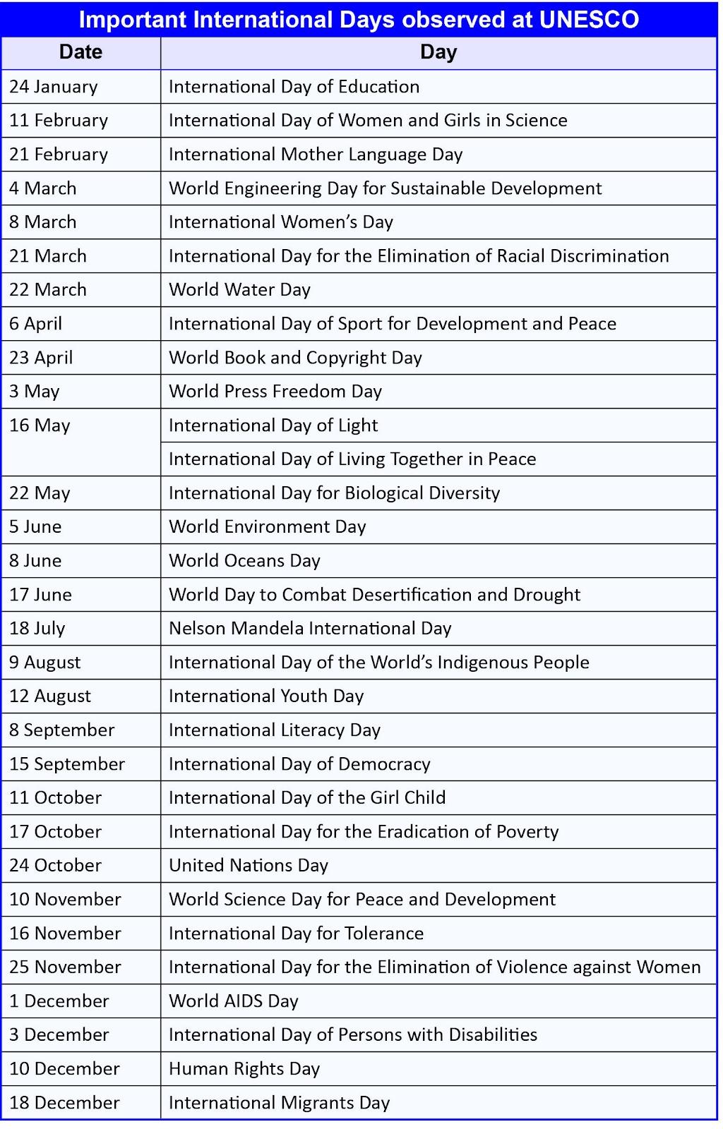 Important-internation-days