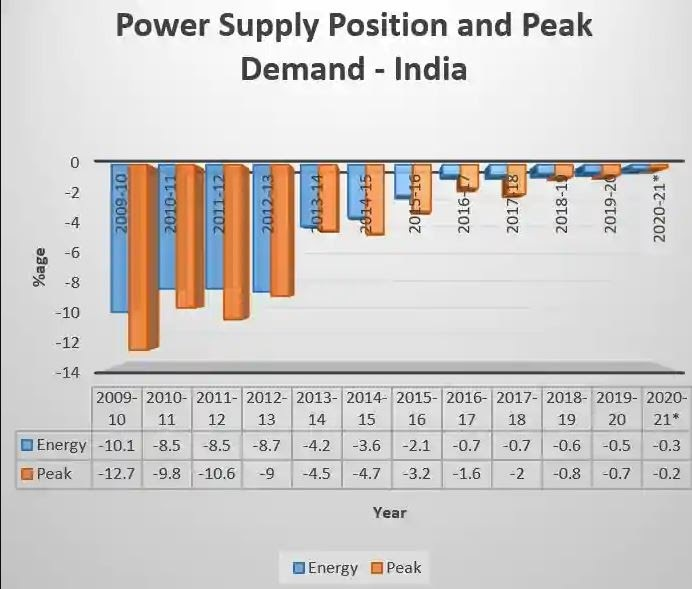 Power-supply-position-and-peak-demand