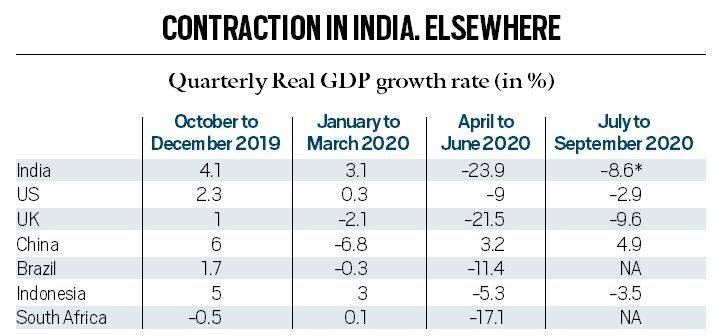Contraction-in-india