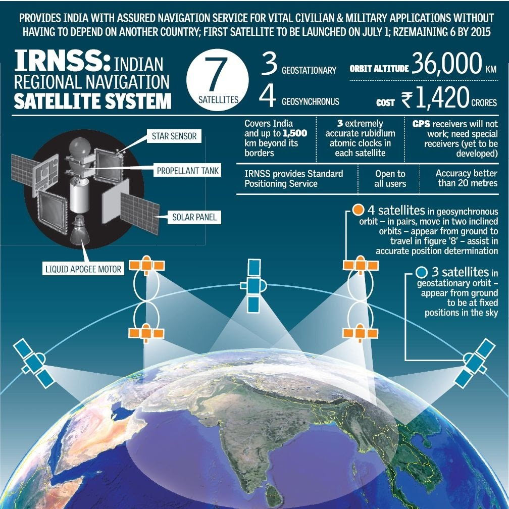 world-wide-radio-navigation-System