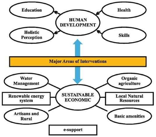 Major-Areas-of-Interventions