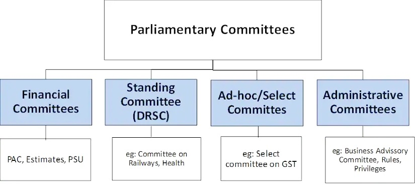 Parliamentary-Committees
