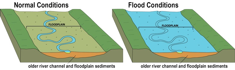 Flood-Conditions