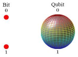 bit-qubit