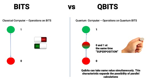 Bit-vs-Qbits
