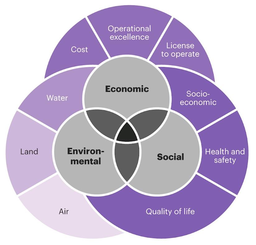 Sustainable-Mining