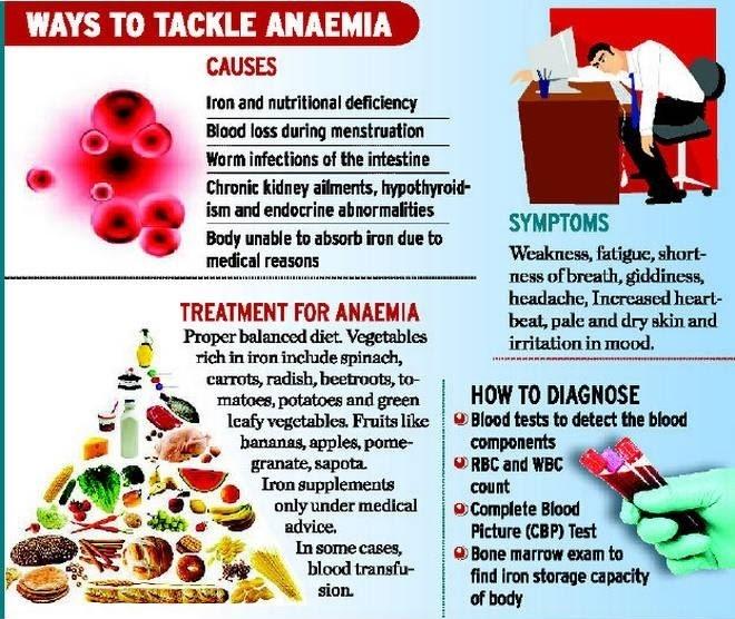 Tackle-Anaemia