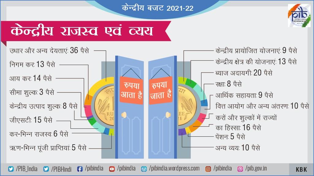 Budget-2021-22