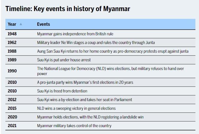 History-of-Myanmar