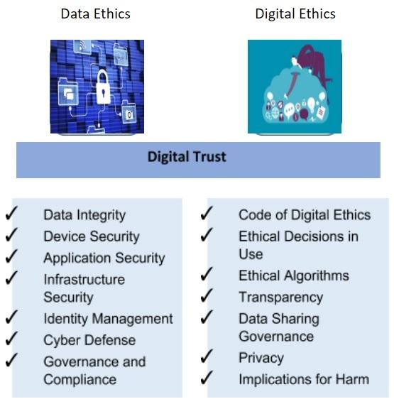 Digital-trust