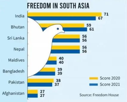 Freedom-In-South-Asia