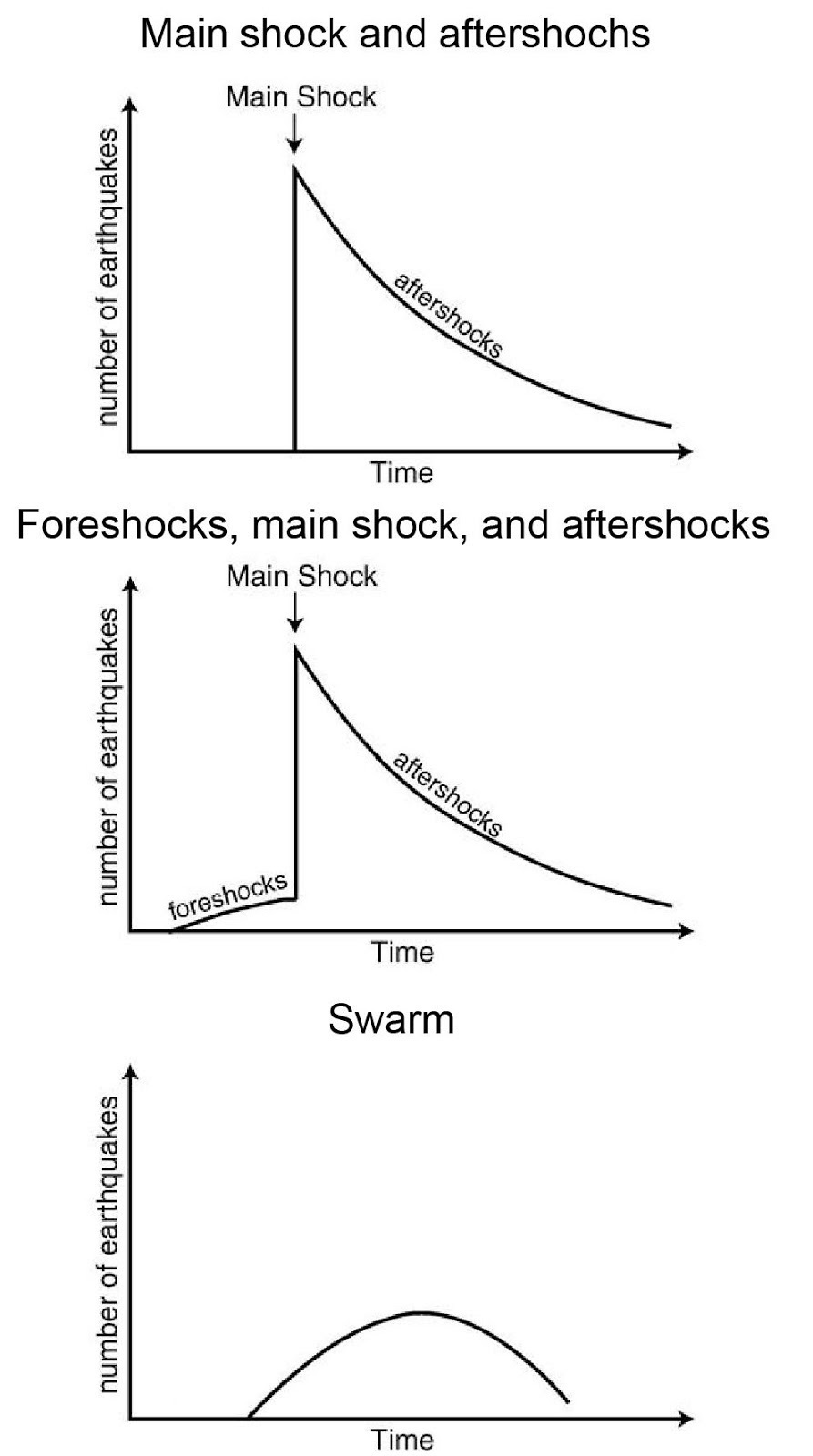 Main-shock-and-aftershocks