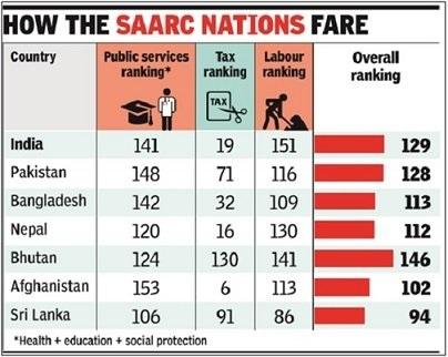 SAARC-Nations