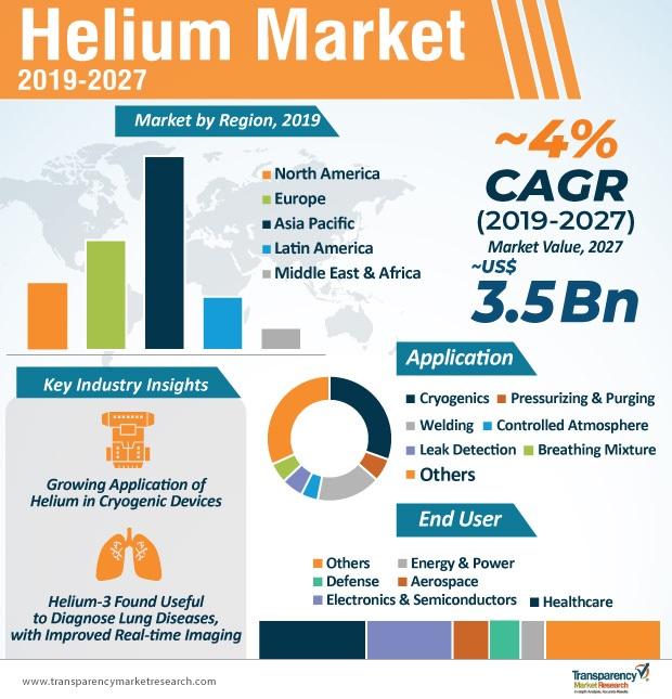 Helium-Market