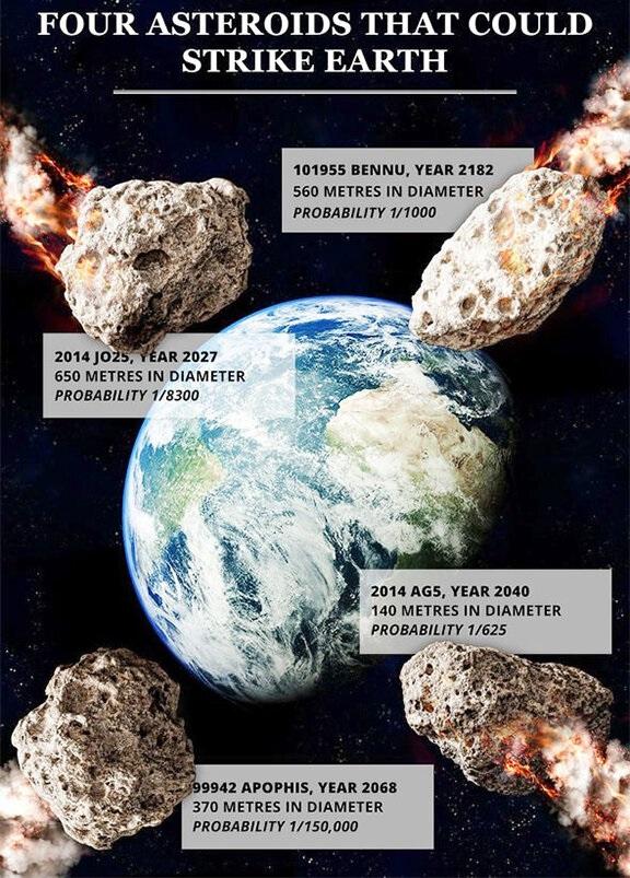 four-Asteroids