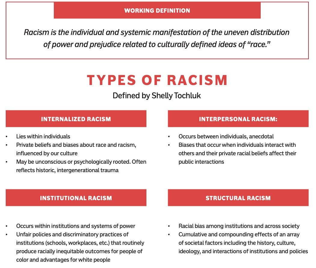 Type-of-Racism