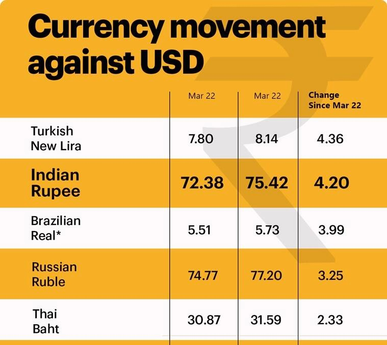 Currency-Movement