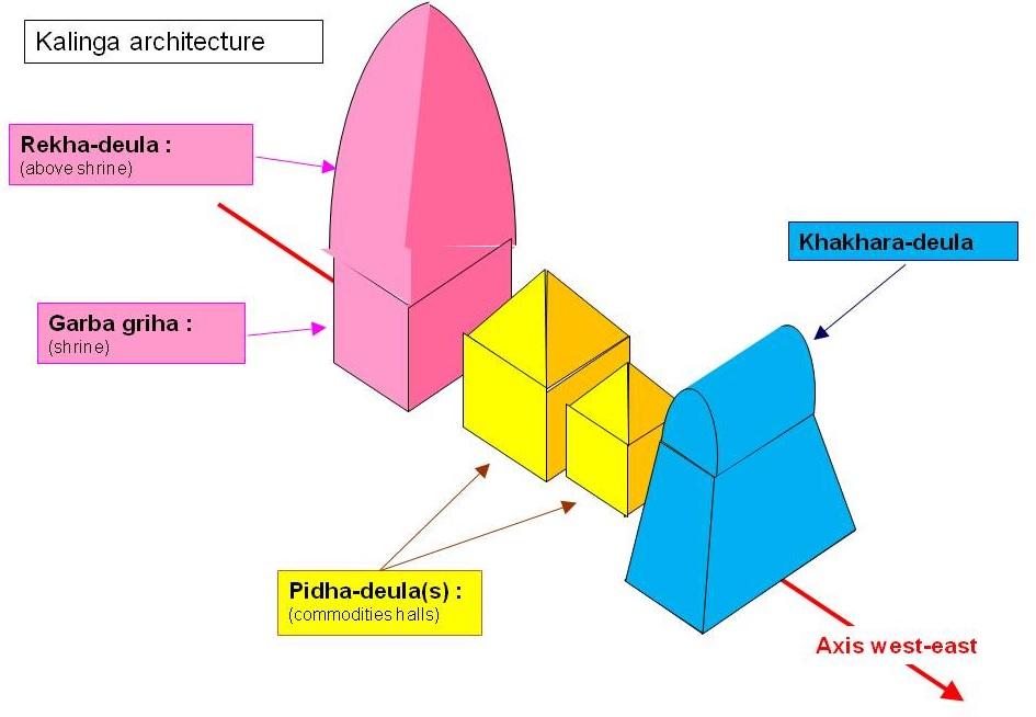 Kalinga-architecture
